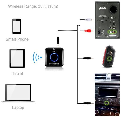 Etekcity Wireless Bluetooth Receiver
