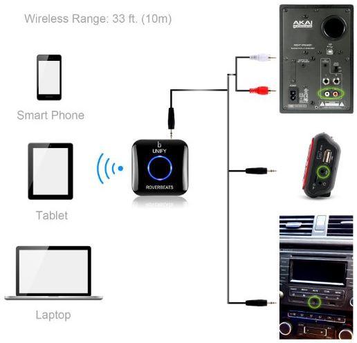 Etekcity Wireless Bluetooth Receiver