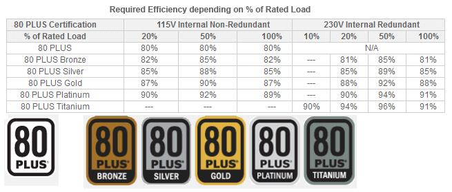 80 gráfico de certificação mais