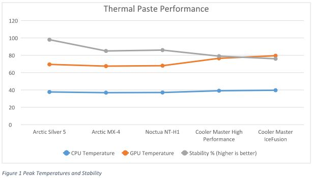 thermal-paste-performance