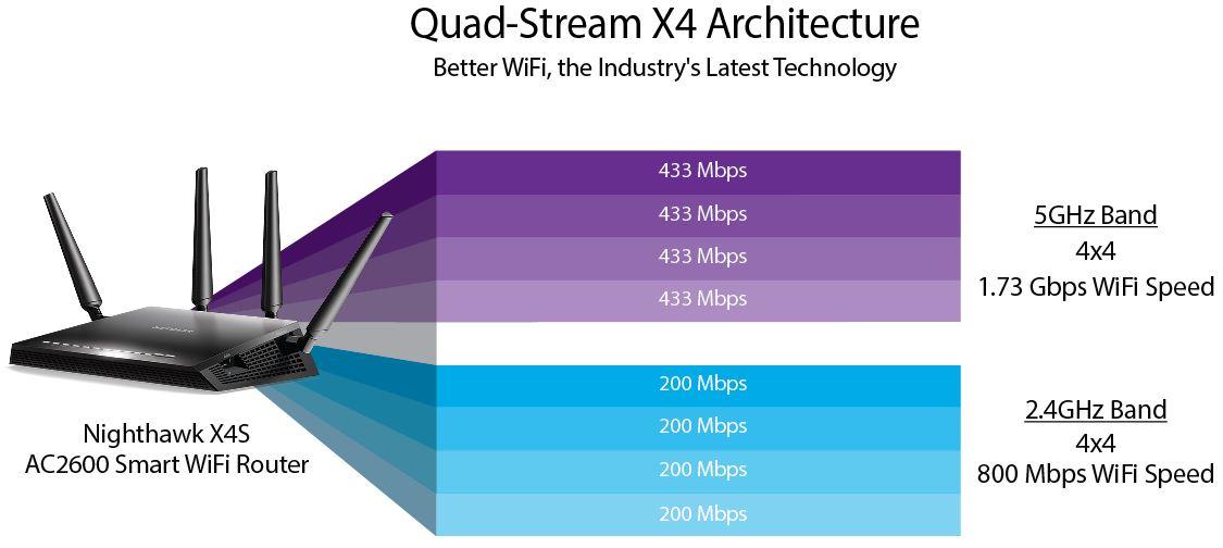 quad stream x4