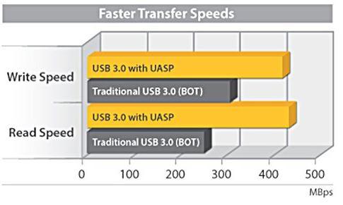 StarTech 10Gbps Enclosure