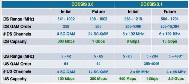 docsis comparison chart