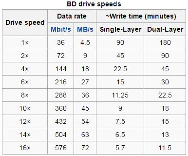 Blu Ray Disc Drive Speeds