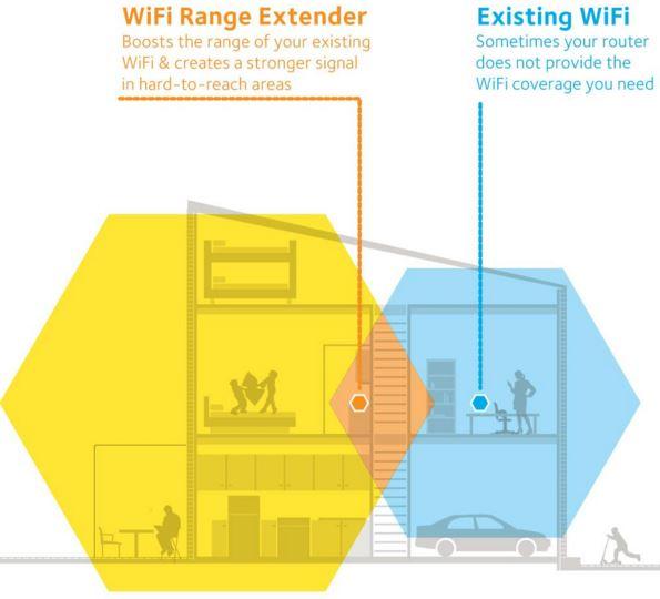 wifi range extender diagram