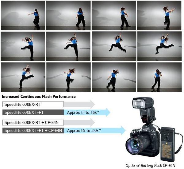 Canon-Speedlite-600EX-II-RT-performance