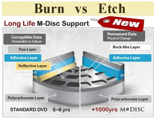 M Disc Support