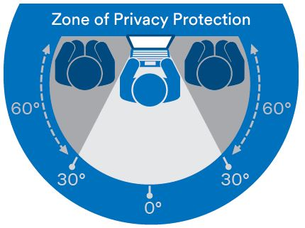zone of privacy