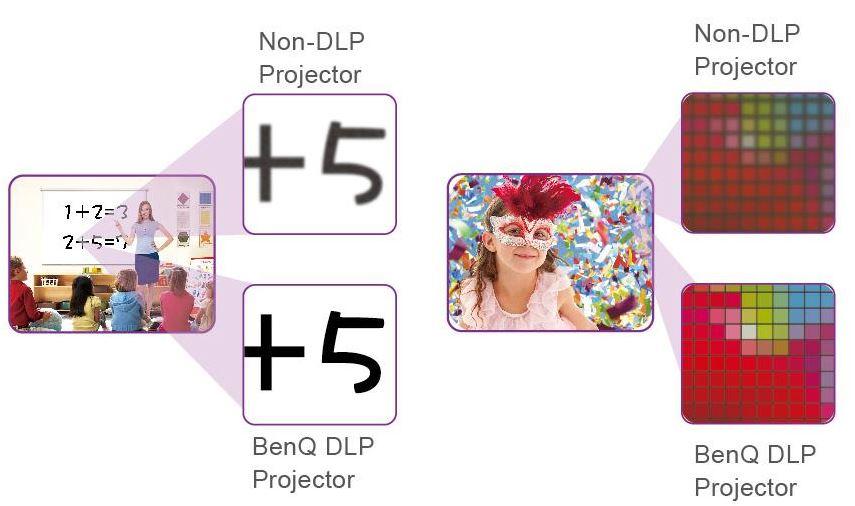 BenQ MW529E Imaging Technology