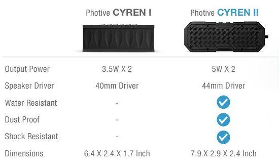 Photive CYREN II