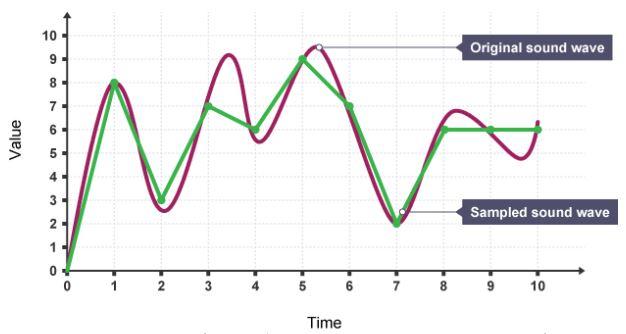 sound chart