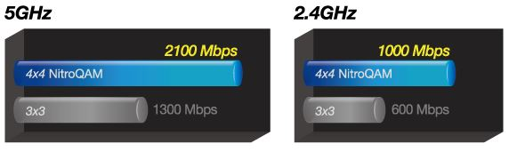 Asus PCE-AC88 bandwidth
