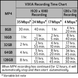 recording chart