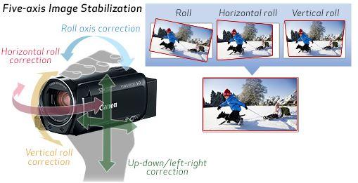 R80 R82 image stabilization