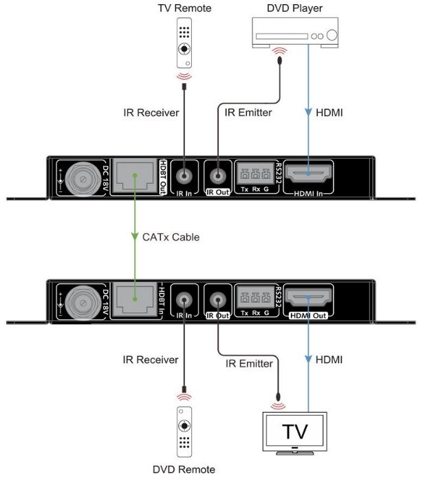 Best HDMI Extender Over (Cat 5, 6, 7) Ethernet Cable for 2019 Hdmi Extender Wiring Diagram on