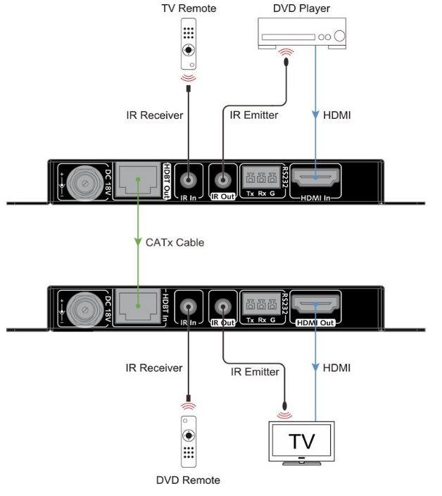 AV Access HDMI Extender