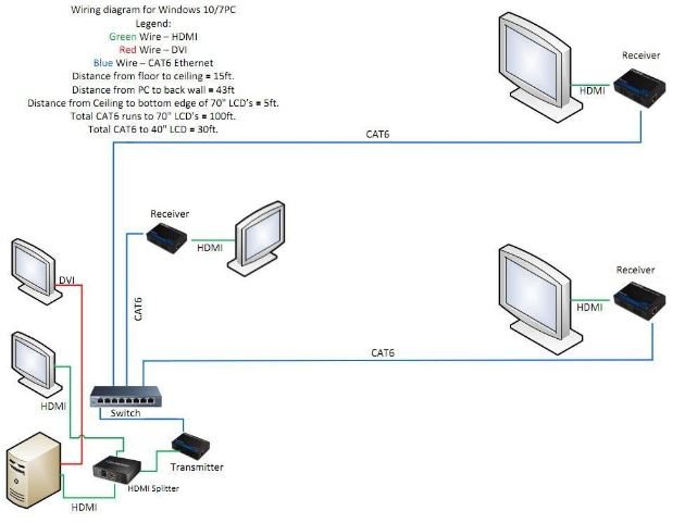 Hdmi Wiring Diagram Receiver - Catalogue of Schemas on