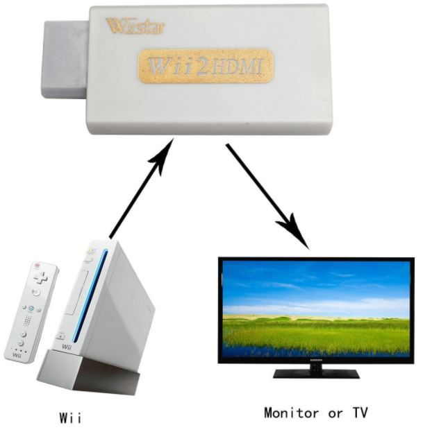 Wiistar Wii to HDMI Converter