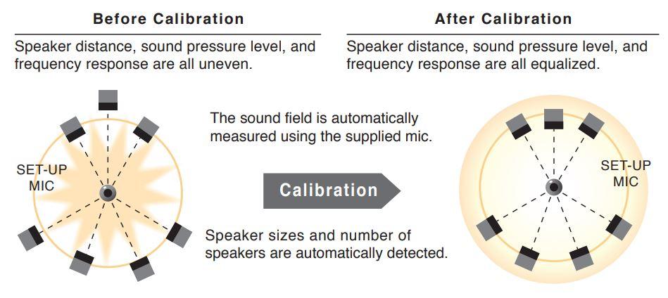 VSX-LX103-Elite-calibration