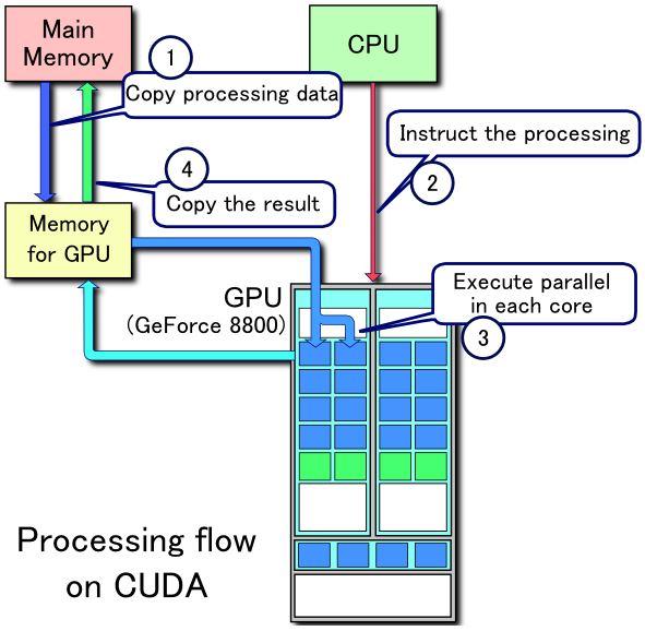 flow of cuda