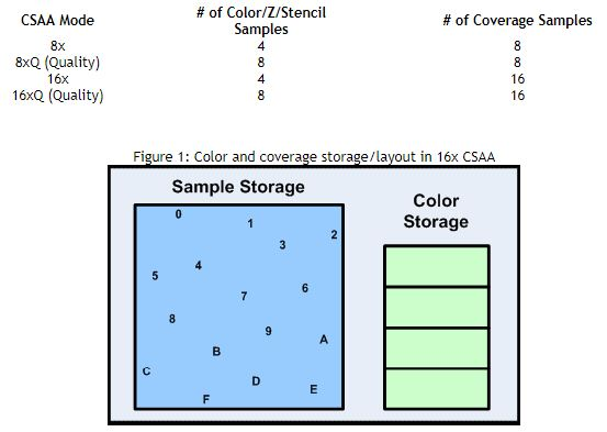 CSAA-Coverage-Sampling-Antialiasing