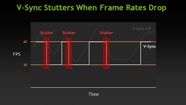 v-sync-shutters-when-frame-rates-drop