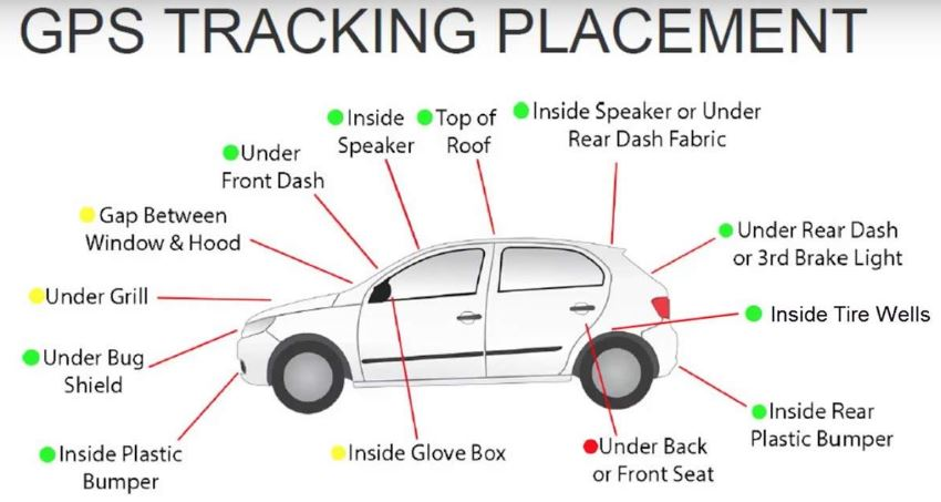 gps-tracker-placements