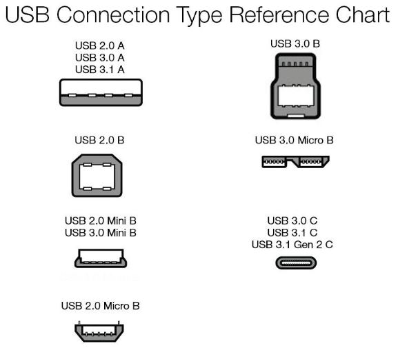 usb-connection-type-reference-chart