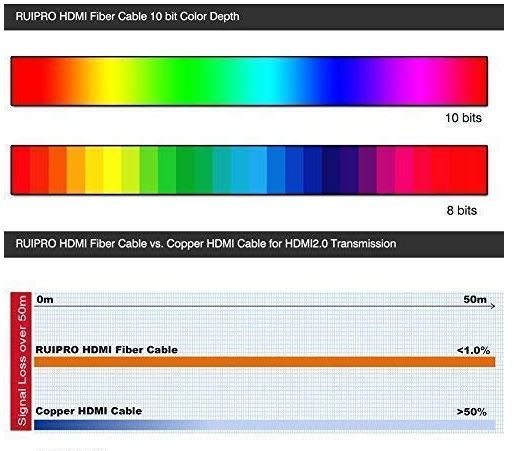 RUIPRO HDMI Fiber Cable