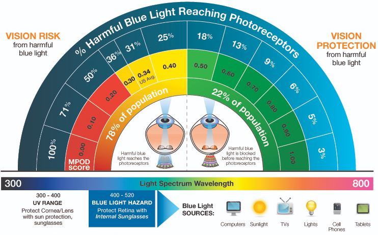 anti blue light diagram