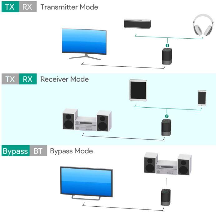 AUKEY Bluetooth 5 Transmitter Receiver