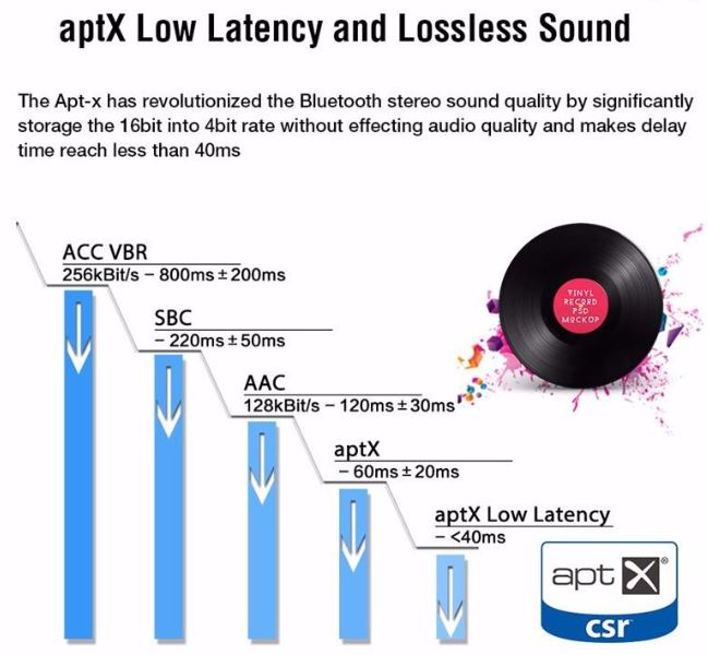 aptx-low-latency-lossless-sound