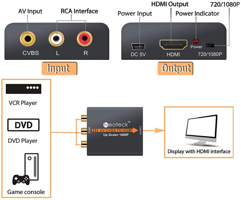 Neoteck Alloy Composite to HDMI Converter