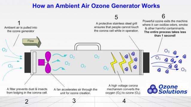 how-ozone-generators-work