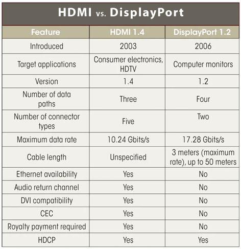 hdmi vs displayport chart