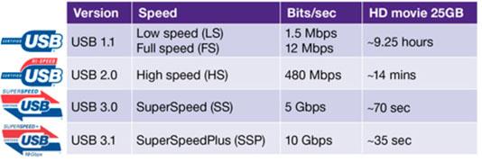 usb speed comparison