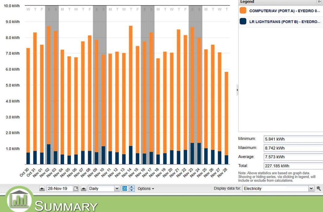 Eyedro Home Energy Monitor