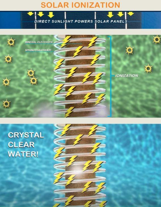 solar ionization