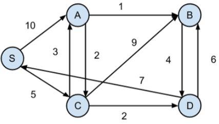 Dijkstras Algorithm
