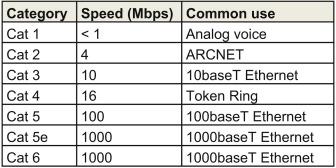 ethernet-categories-chart