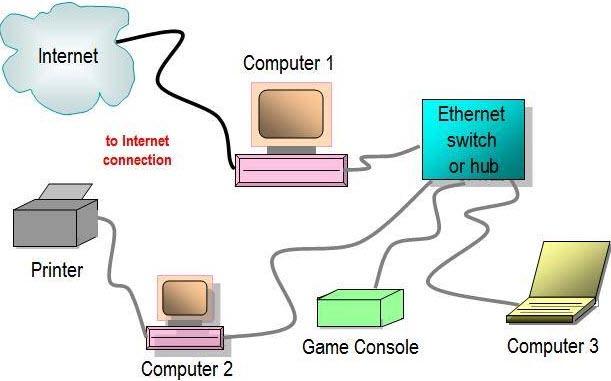 ethernet diagram