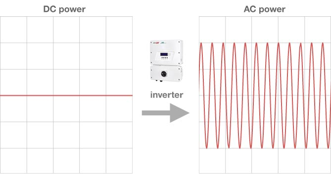 how-does-inverter-work