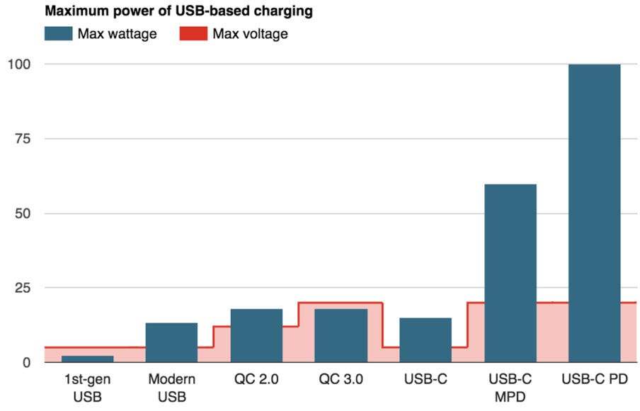 maximum-power-usb-types