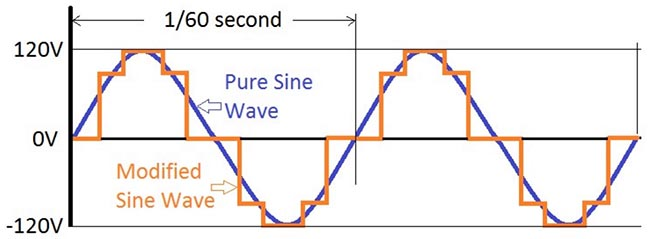 pure-sine-wave-vs-modified-sine-wave