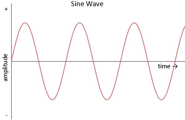 sine-wave-diagram