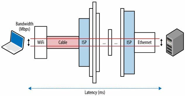 wifi-ethernet-latency