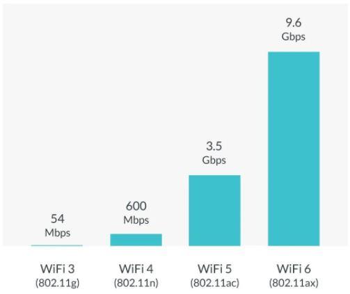 wifi-speeds-chart